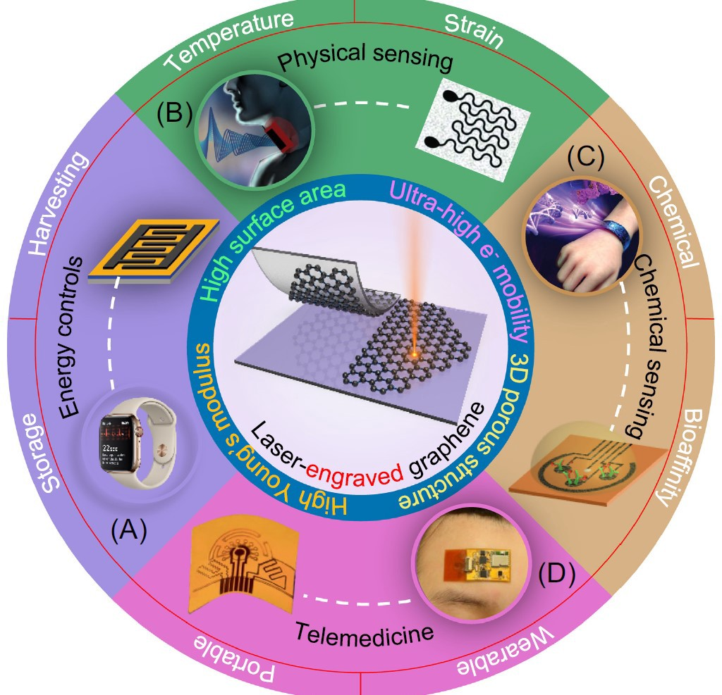 Tiny Components Pave the Way for Great Advances in Electronics